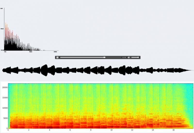 wizualizacja dźwięku