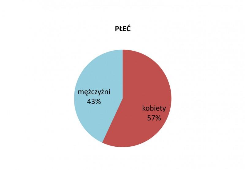 Płeć kandydatów, preselekcje do 15. Międzynarodowego Konkursu Skrzypcowego im. H. Wieniawskiego (2016)