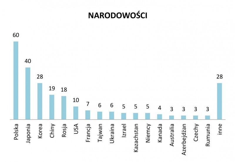 Narodowości kandydatów, preselekcje do 15. Międzynarodowego Konkursu Skrzypcowego im. H. Wieniawskiego (2016)